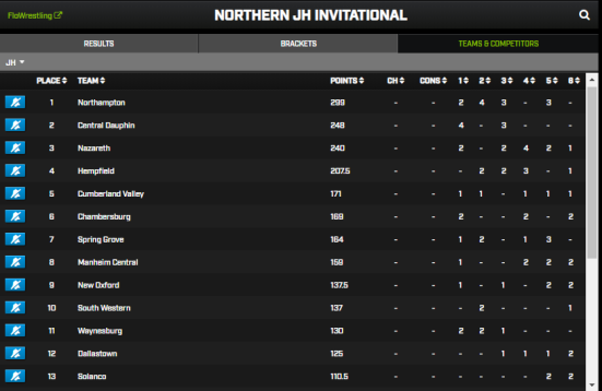 Northern Team Scores.PNG